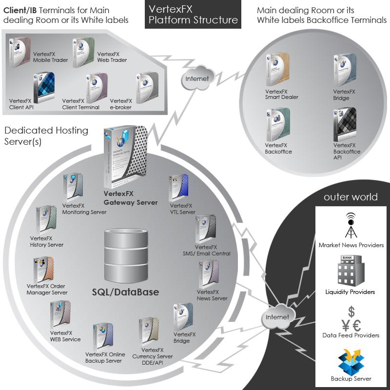Electronic trading platform definition