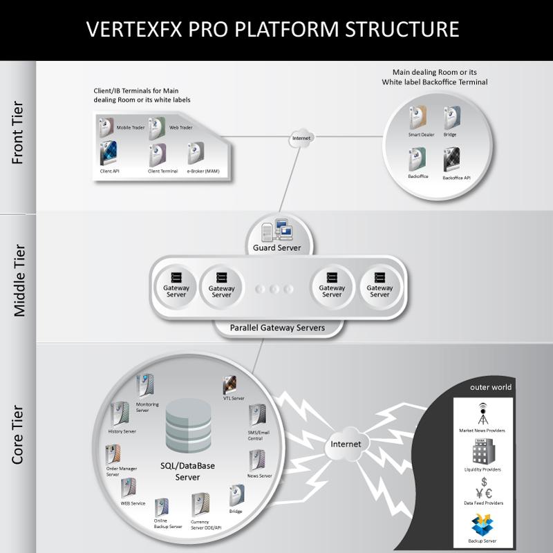 Pro Platform Structure