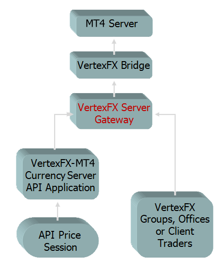 VertexFX-MT Bridge
