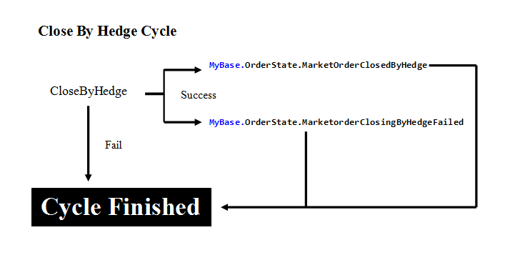 Close By Hedge Cycle