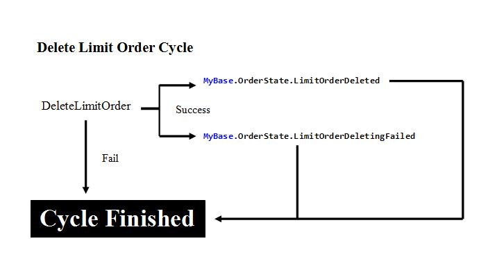 Delete Limit Order