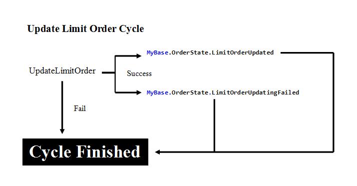 Update Limit Order
