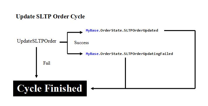 Update SLTP Order