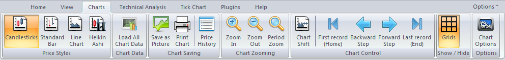 Charts Toolbar